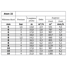 Aspersor ATOM 22