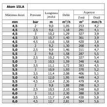 Aspersor ATOM 15LA
